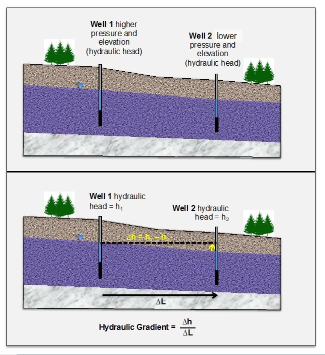 Advection and groundwater flow enviro wiki figure 1 hydraulic gradient typically described in units of mm or ftft is the difference in hydraulic head from point a to point b h divided by the fandeluxe Choice Image
