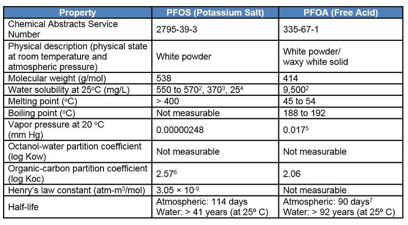 Perfluoroalkyl and Polyfluoroalkyl Substances (PFASs