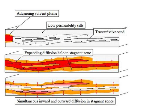 Figure 3. Diffusion mechanism leading to plume attenuation and persistence. This process is controlled by diffusion and the presence of geologic heterogeneity with sharp contrasts between transmissive and low permeability media[5].